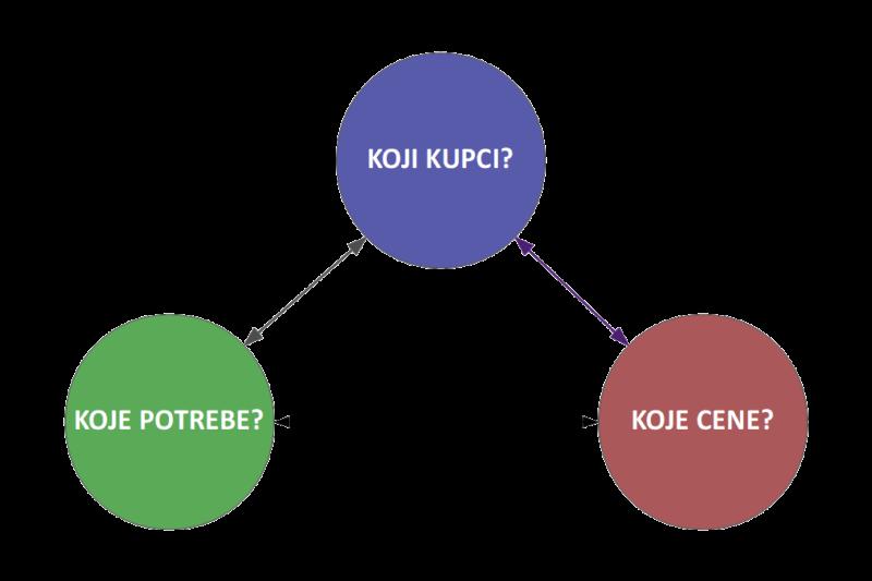 Opcije strateškog pozicioniranja