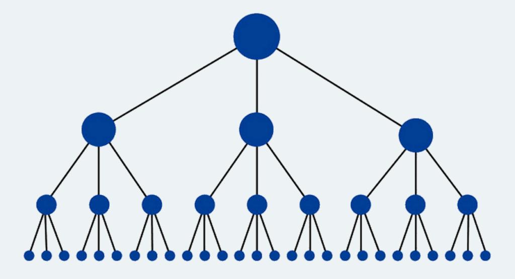 Hijerarhijska struktura sajta