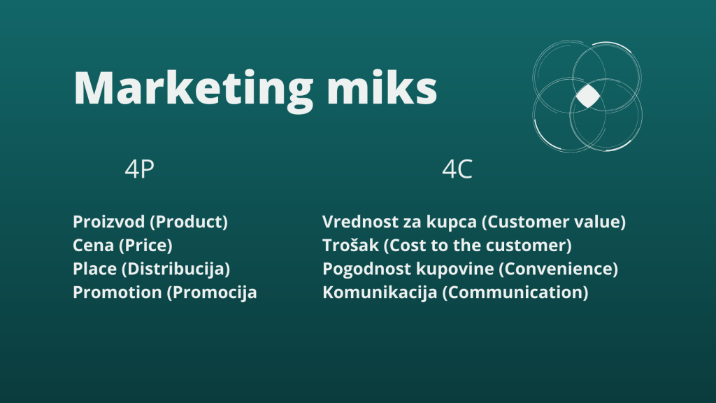 Marketing miks - 4P i 4C