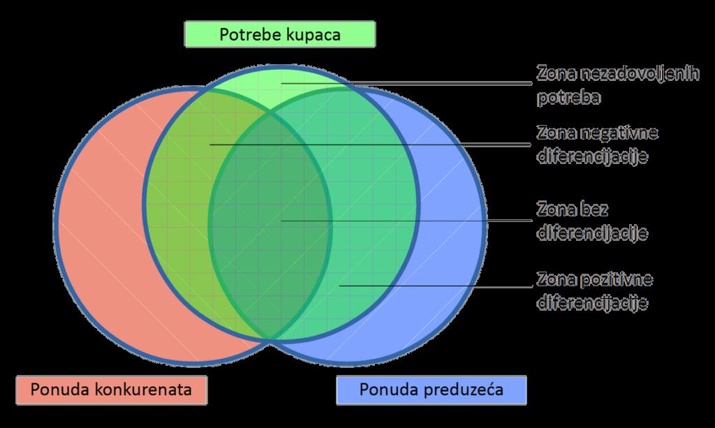 Zone diferencijacije